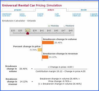 universal rental car pricing simulation solution